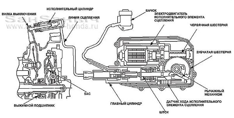 Схема и вид типичного привода сцепления